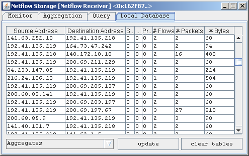 Netflow Database